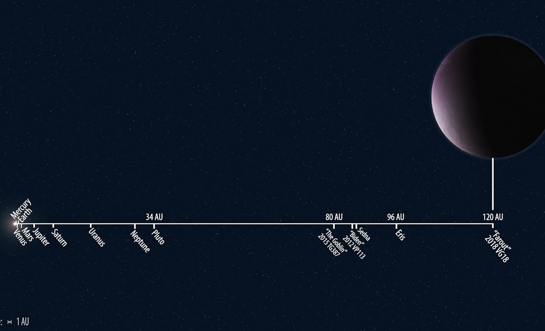 """Solar system distances to scale showing the newly discovered 2018 VG18 """"Farout"""" compared to other known solar system objects."""