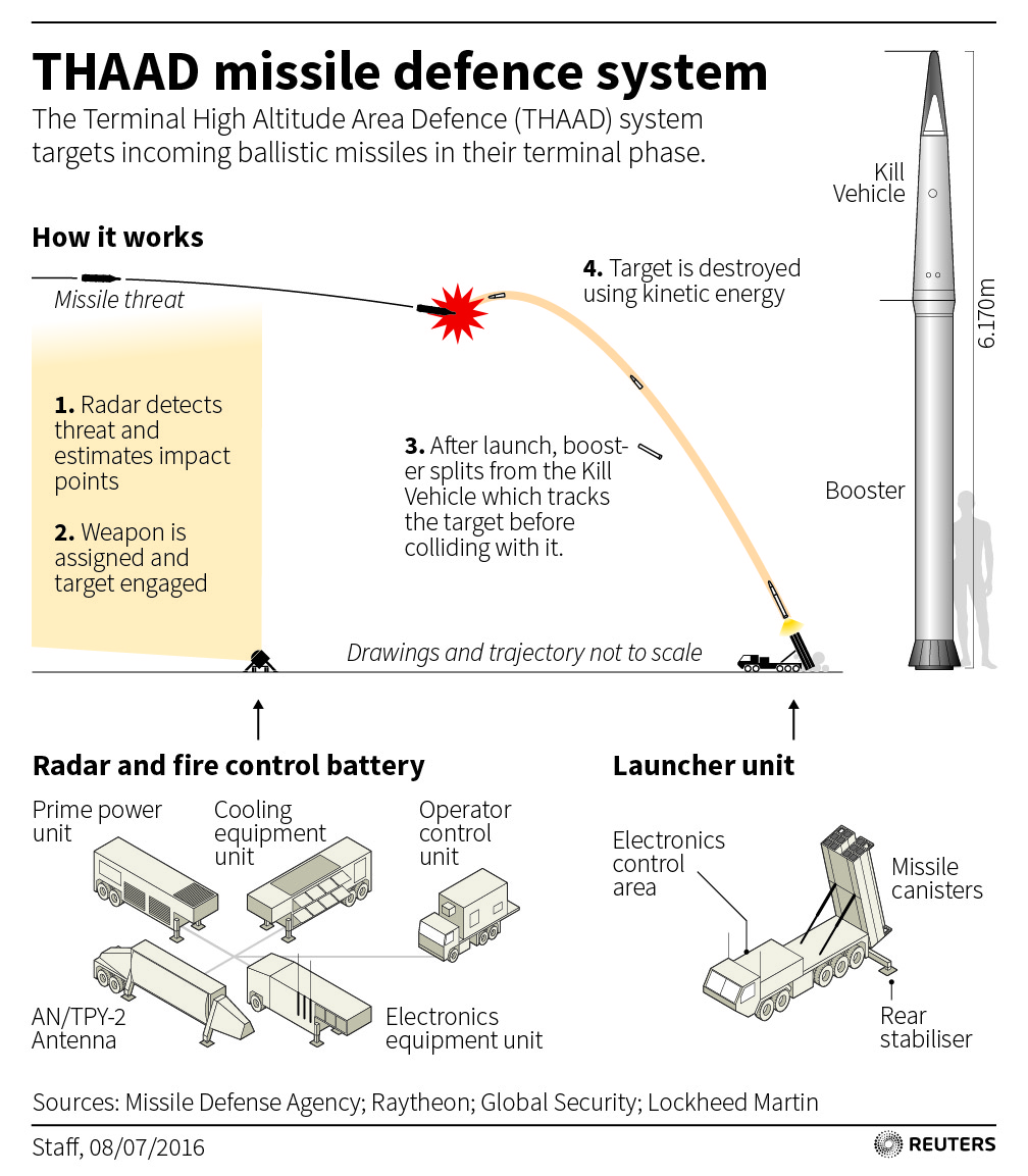 Reuters graphic explaining THAAD Missile Defense System