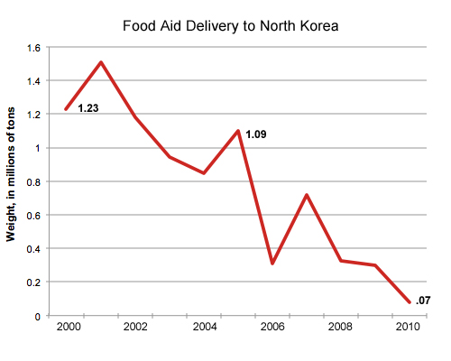 food aid delivery to north korea
