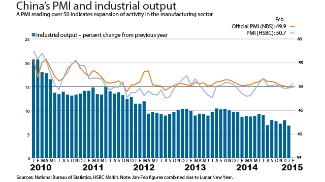Decline in China's Growth