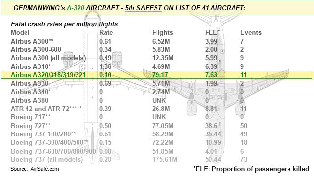 Germanwing's A-320 Safety rating