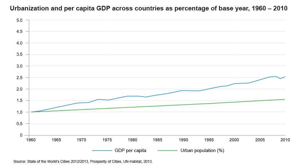 Urbanization and per capita GDP across countries as percentage of base year, 1960 – 2010