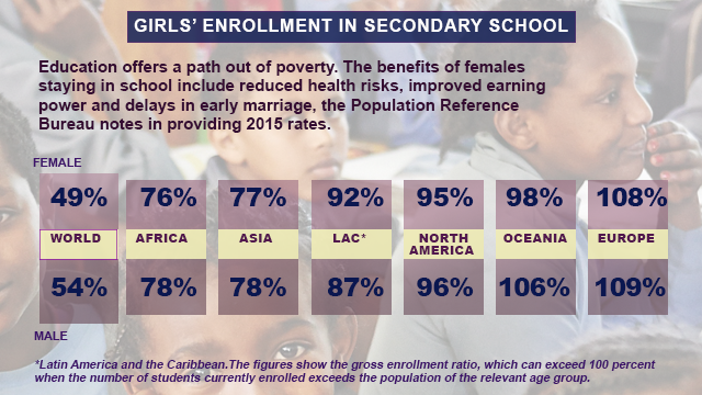 Education for Girls, sourced from World Population Data,