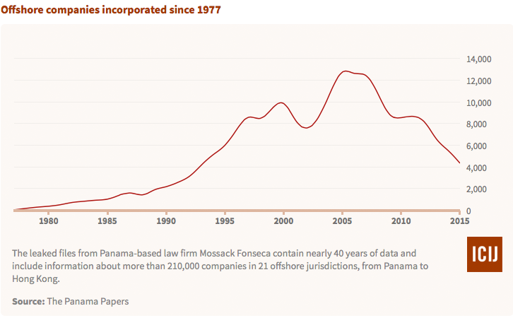 Offshore companies incorporated since 1977. Courtesy ICIJ