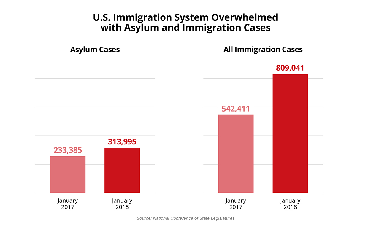 US Immigration System Overwhelmed