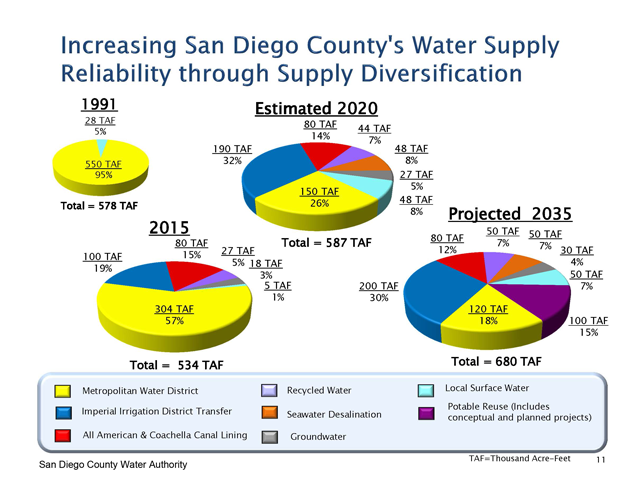 The San Diego County Water Authority is rapidly moving to diversify its water supply portfolio away from the Metropolitan Water District, which was virtually its single supplier as recently as the early 1990s.