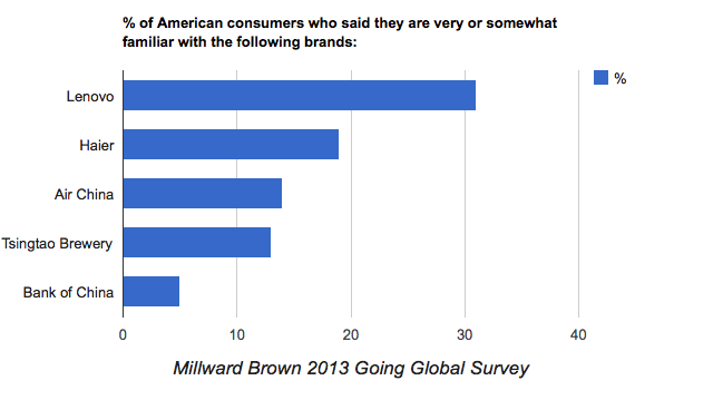 China's Most Recognizable Brands in the United States - Millward Brown