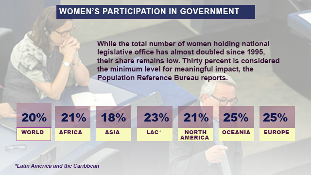 Women in Government, sourced in World Population Data
