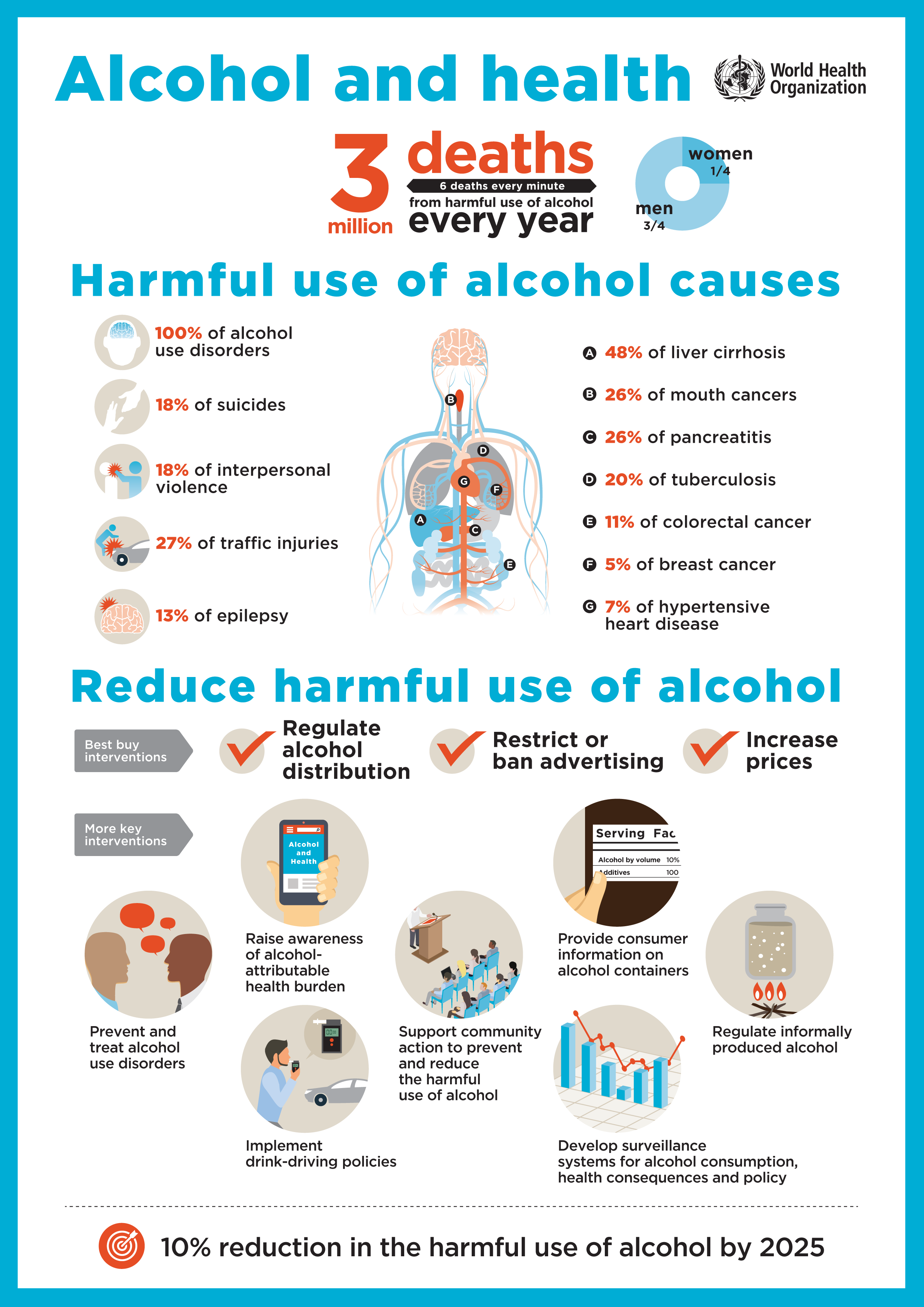 An infographic from the World Health Organization about the effects of alcohol on health worldwide.