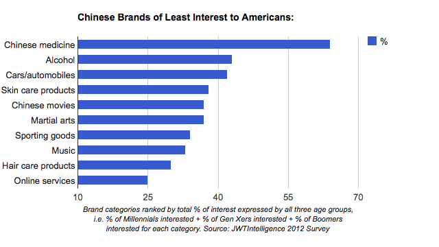 Chinese Brands of Least Interest to Americans
