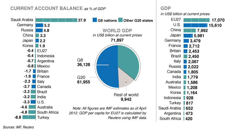 G20 - June, 2012, Current Account Balance