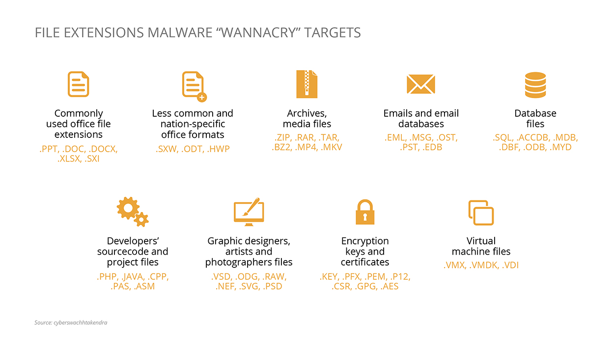 """File types targeted by """"WannaCry"""" computer virus"""
