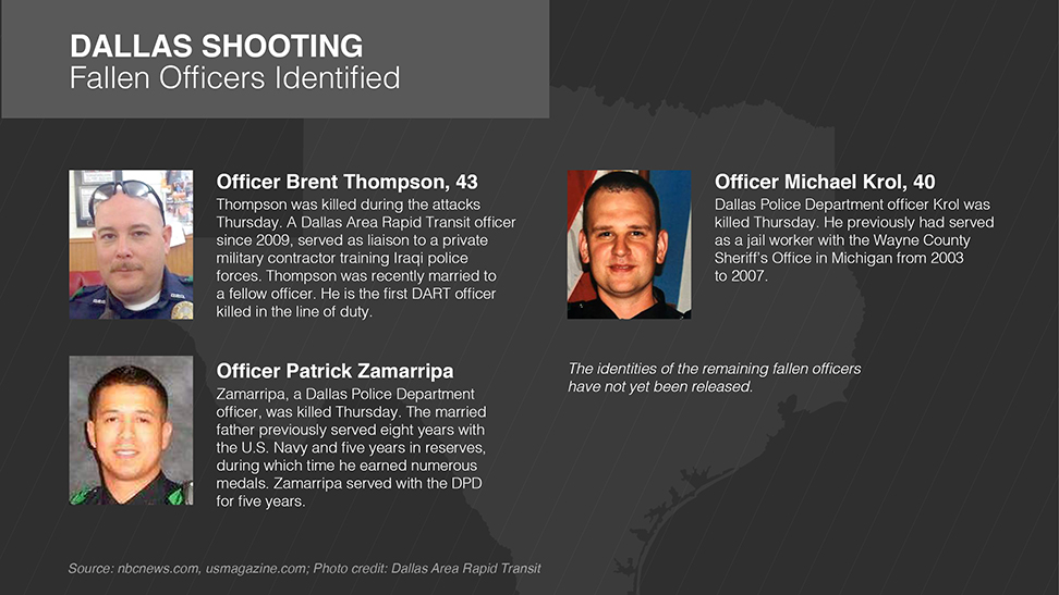 Dallas Police Officers Killed Thursday