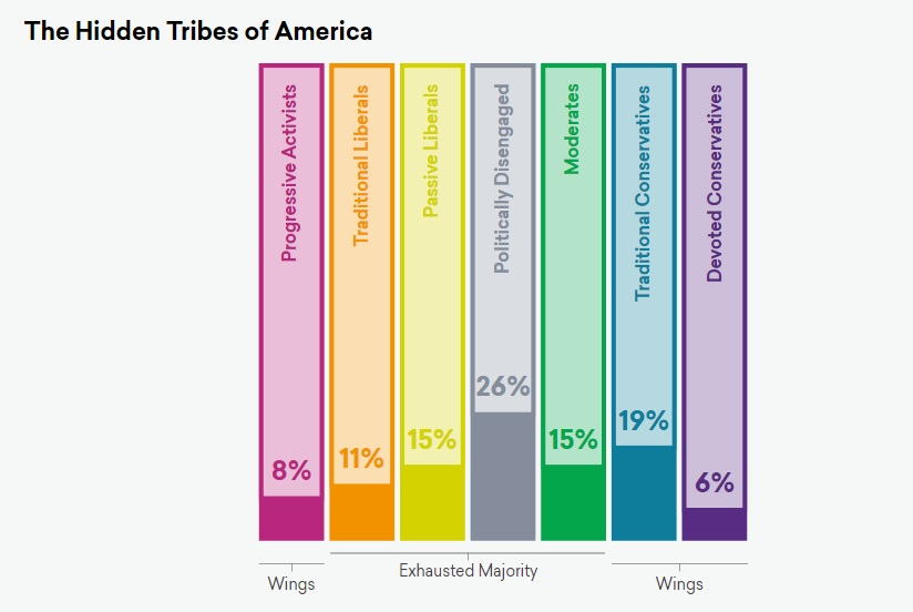Courtesy: More in Common/The Hidden Tribes of America