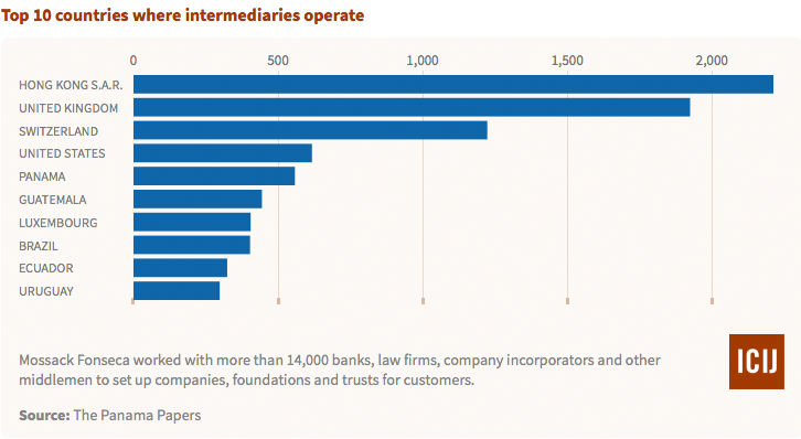 Top 10 countries where intermediaries operate. Courtesy ICIJ