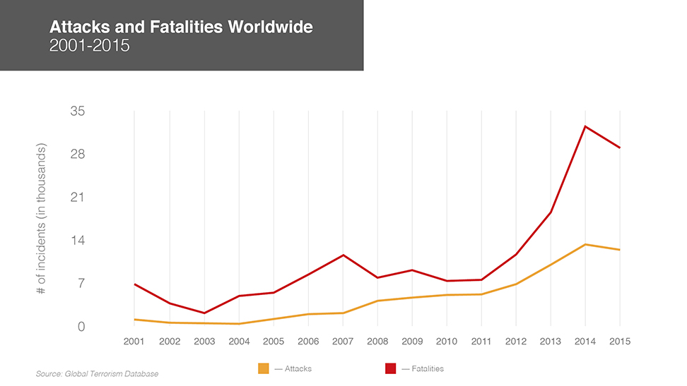 Graphic: Terrorism attacks and deaths, 2001-2015