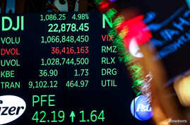 A screen displays the Dow Jones Industrial Average after the close of trading on the floor of the New York Stock Exchange (NYSE) in New York City, Dec. 26, 2018.