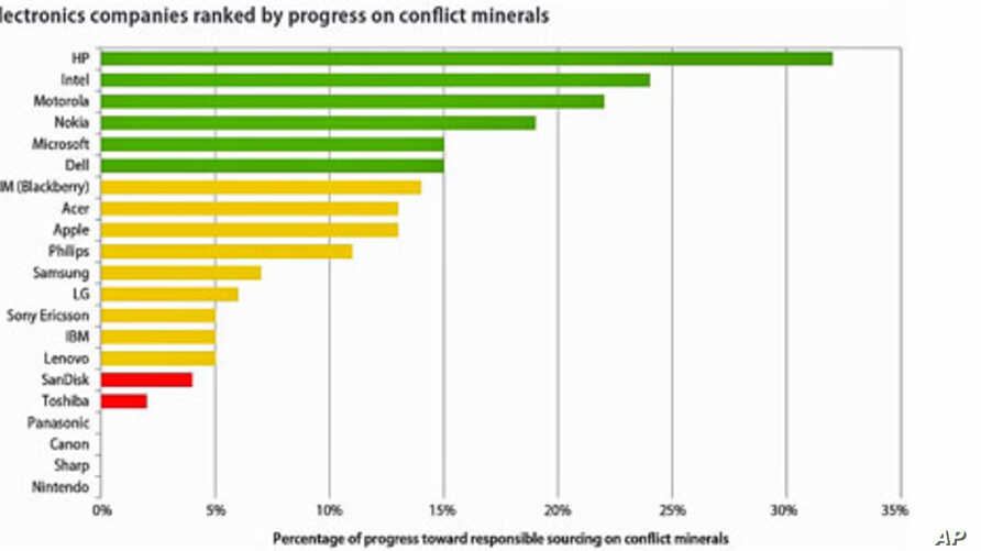 Major companies have lots of room to improve in determining from where they get their minerals, Dec 2010