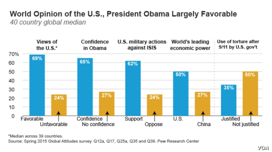 World Opinion of the U.S., President Obama Largely Favorable