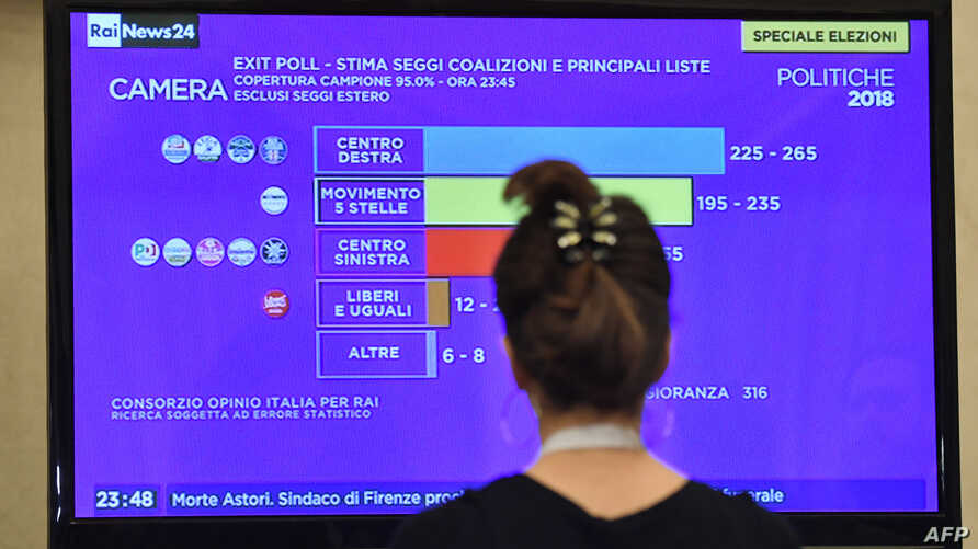 A journalist watches a tv screen showing the first exit polls at the  Five Star Movement (M5S) press room early on March 5, 2018 after the closure of the polling stations in Rome.
