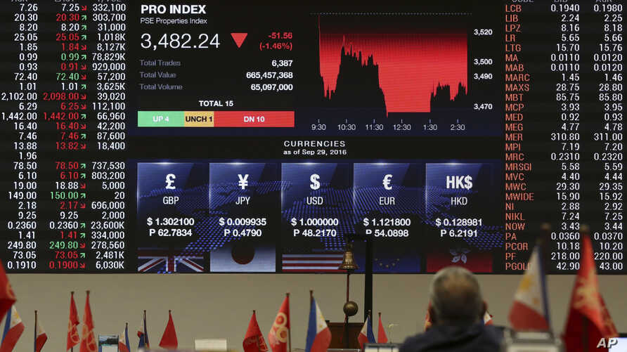 A Filipino trader looks at an electronic board showing the exchange rates and a downward graph during afternoon trading at the Philippine Stock Exchange in the financial district of Makati, south of Manila, Philippines, Sept. 30, 2016.