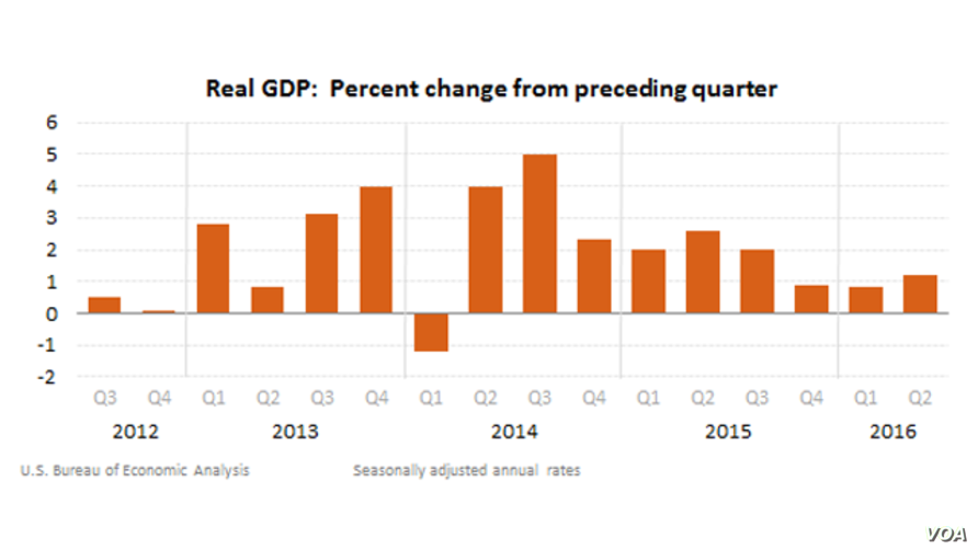 Gross Domestic Product: Second Quarter 2016
