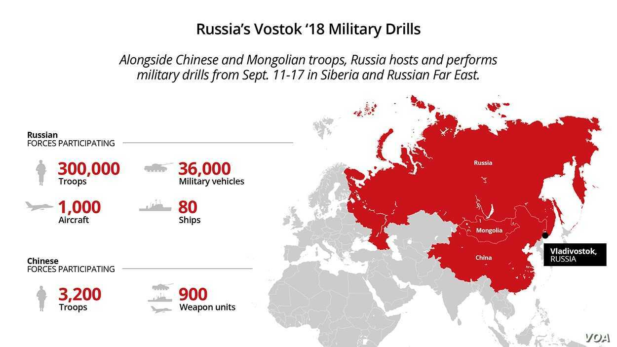 Russia's Vostok 2018 military drills