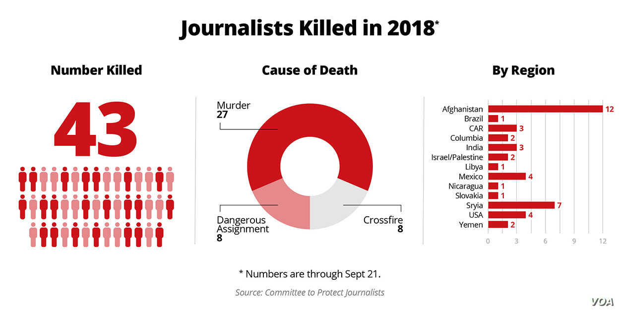 Journalists killed in 2018