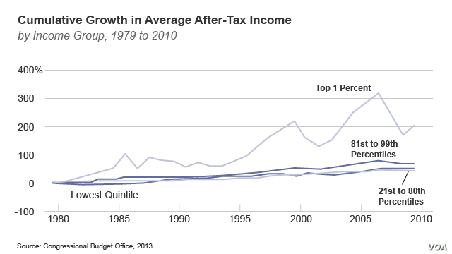 Cumulative Growth in Average After-Tax Income