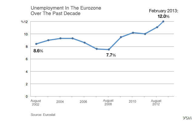 Unemployment in the Eurozone over the past decade.