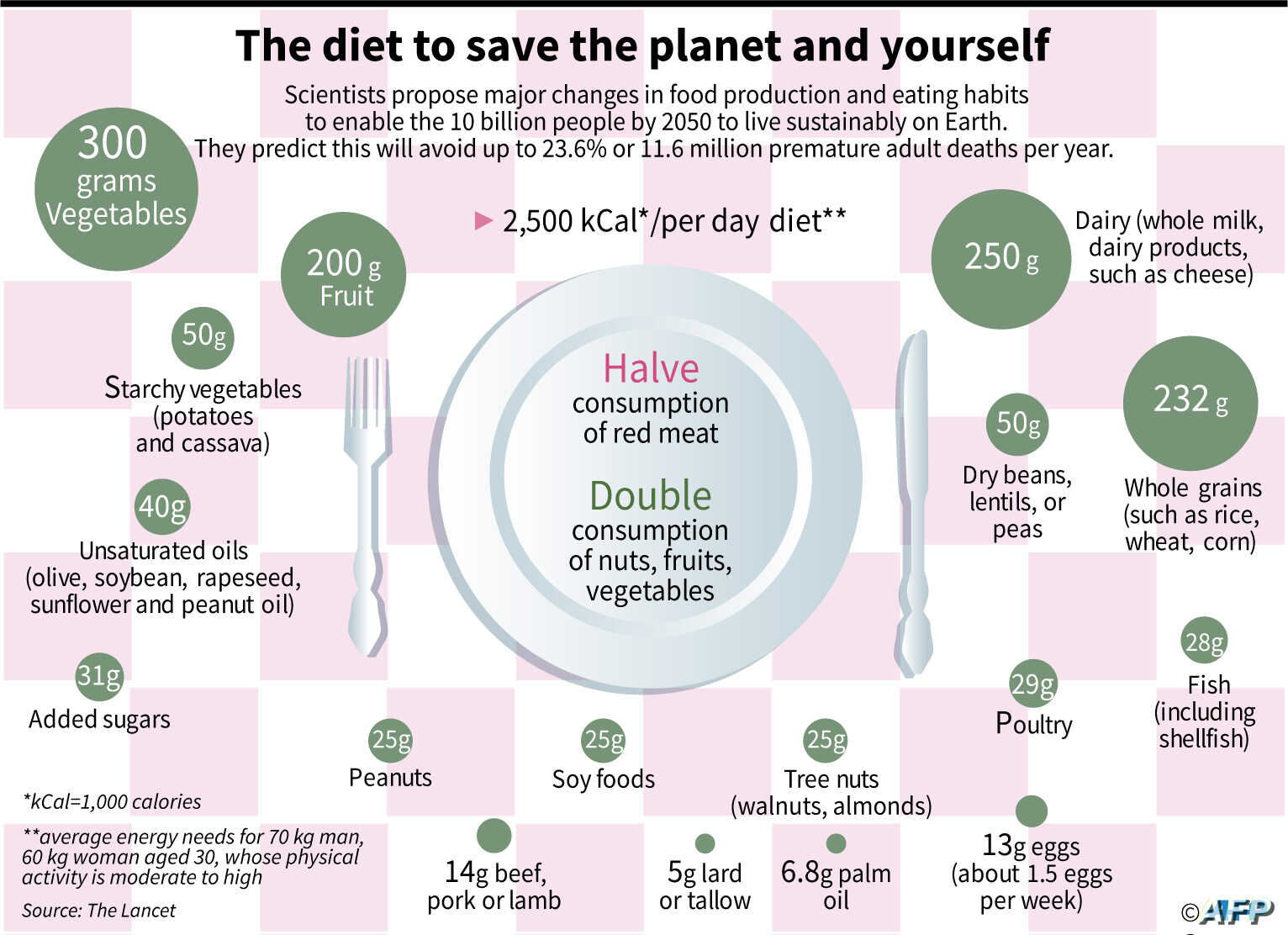 The key to protecting human and planetary health is a dramatic shift in the global diet — roughly half as much sugar and red meat, and twice as many vegetables, fruits and nuts — a consortium of three dozen researchers concluded in The Lancet.