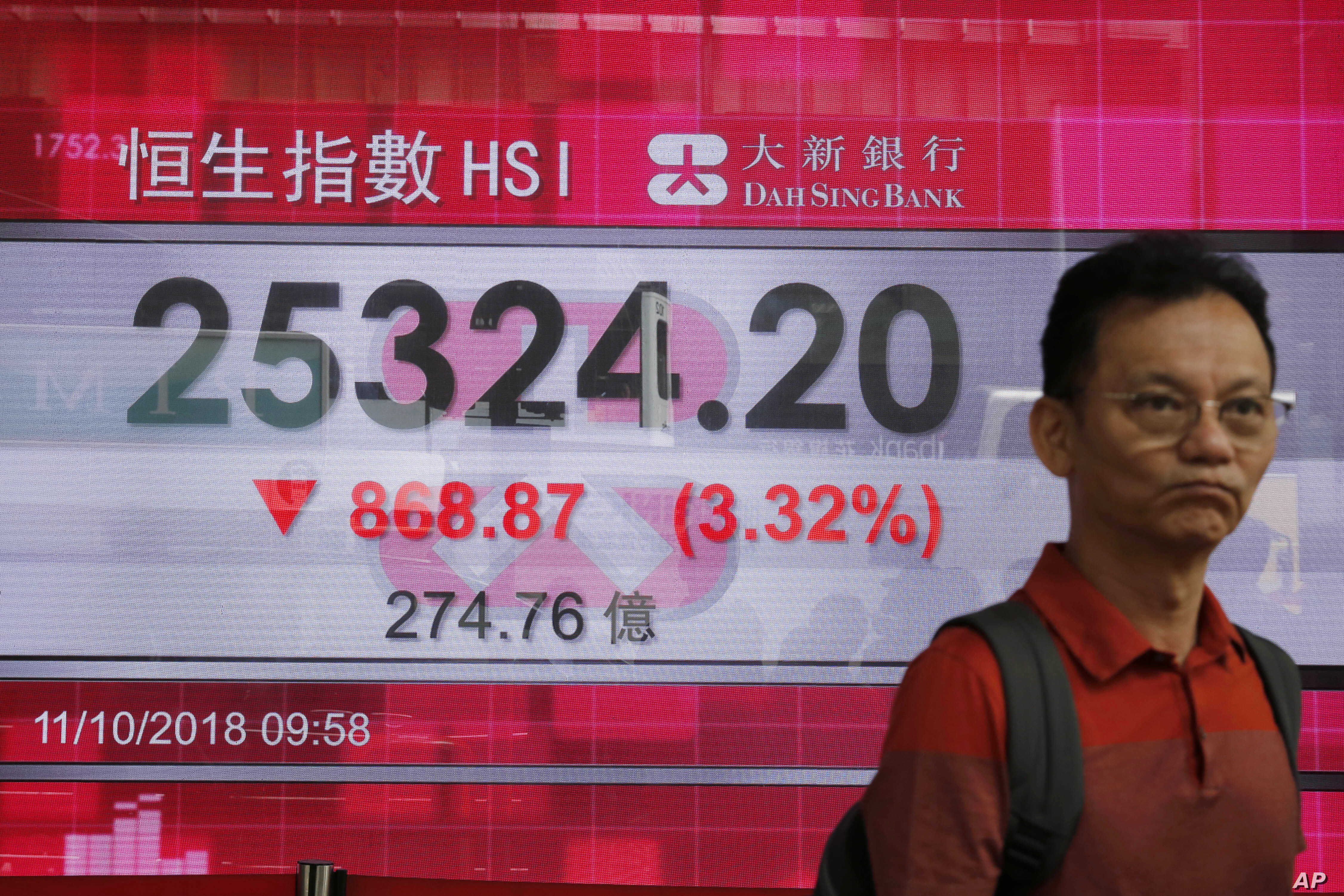 A man walks past an electronic board showing Hong Kong share index outside a bank In Hong Kong, Oct. 11, 2018. Asian markets tumbled Thursday, after Wall Street slumped on a heavy selling of technology and internet stocks.