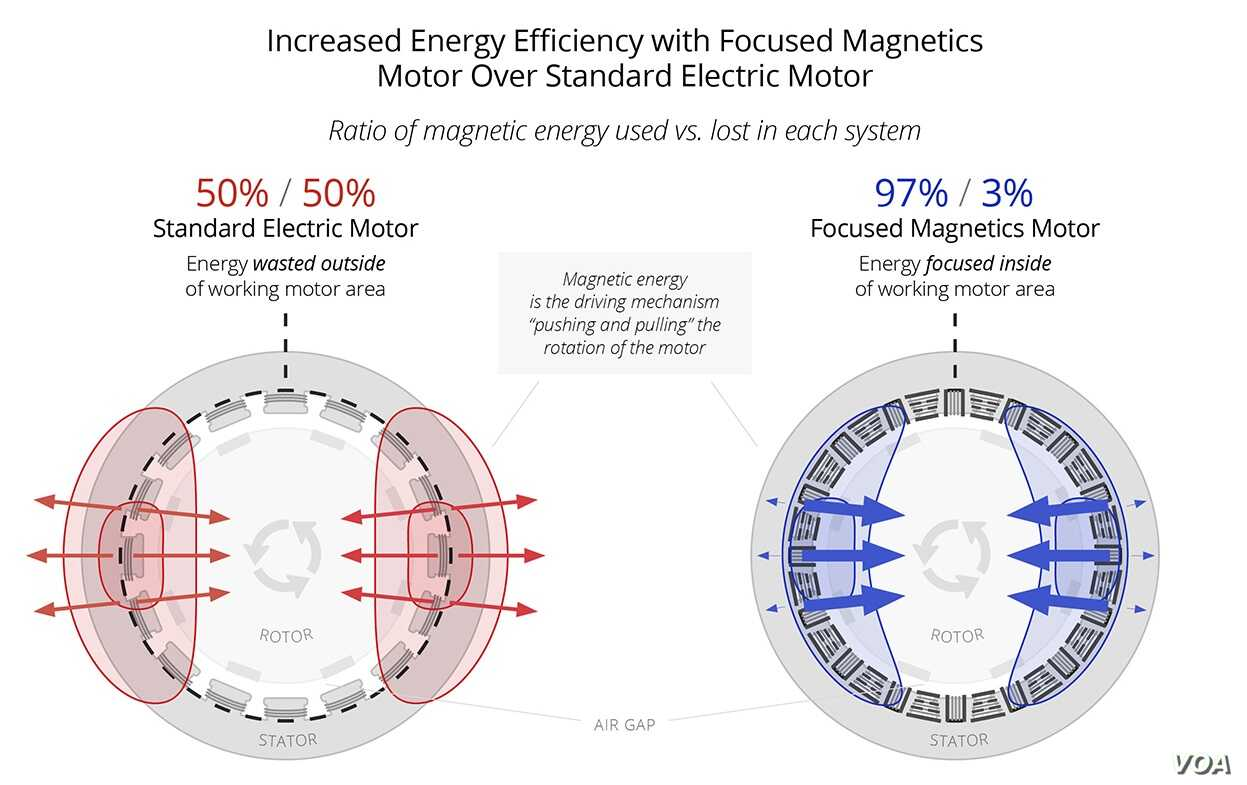 Diagram comparing a standard electric motor and a Focused Magnetics motor.