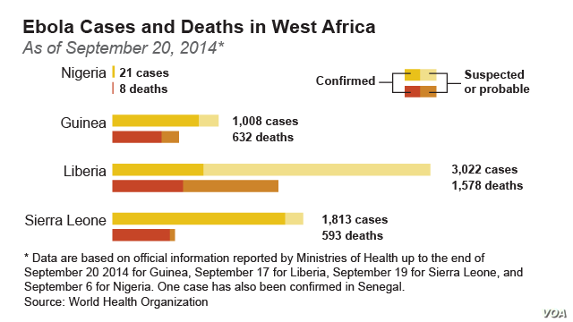 Ebola Cases and Deaths in West Africa as of September 20, 2014