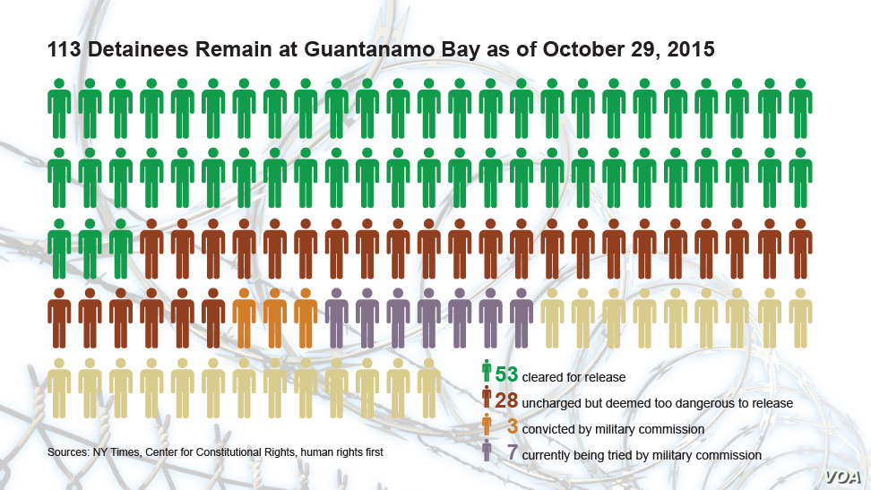 113 Detainees Remain at Guantanamo Bay as of October 29, 2015