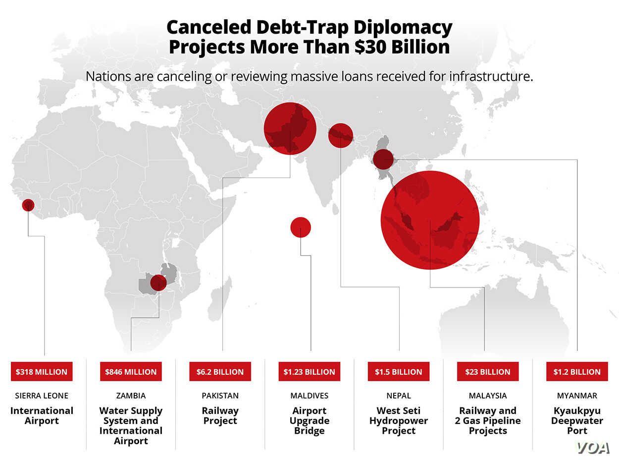 Cancelled Debt-trap Diplomacy