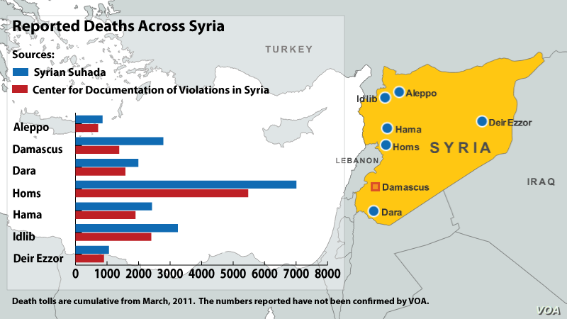 Syria Conflict Deaths