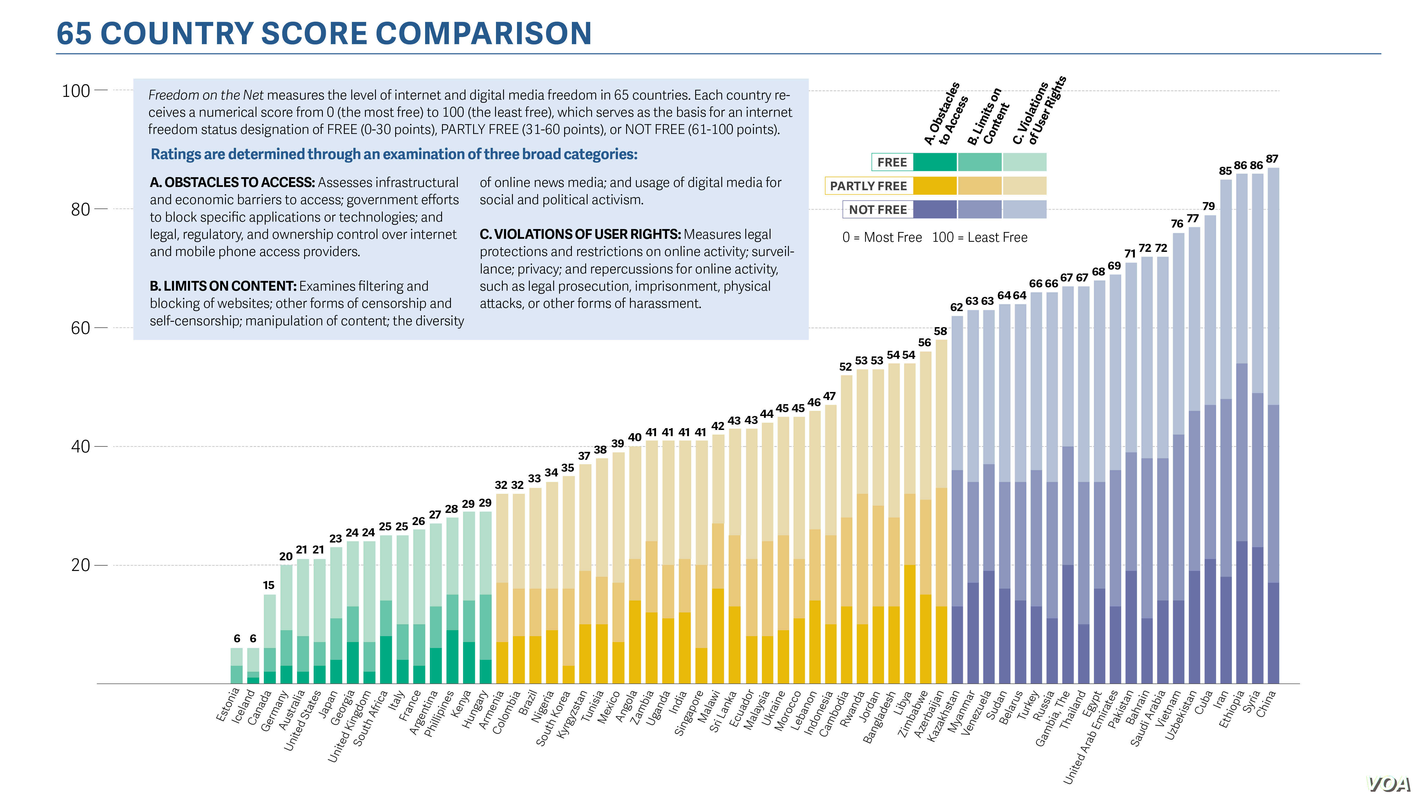 Country Score Comparison (Courtesy - Freedom House)