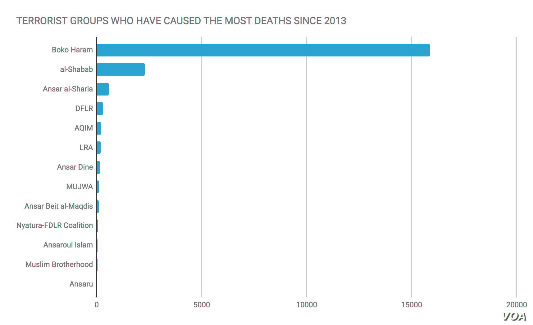 Terrorism Deaths: Terrorist Groups That Have Caused the Most Deaths in Africa Since 2013