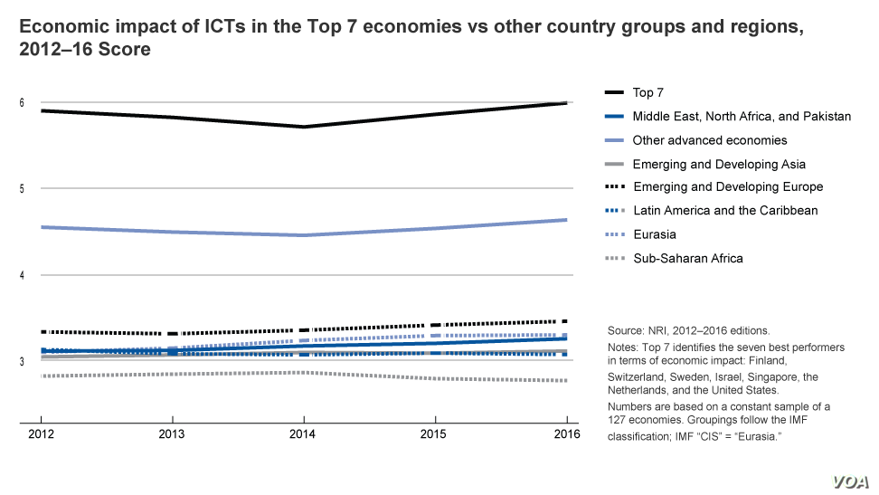Economic impact of ICTs in the Top 7 economies vs other country groups and regions, 2012–16 Score
