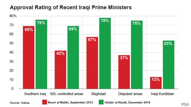 Approval Rating of Recent Iraqi Prime Ministers