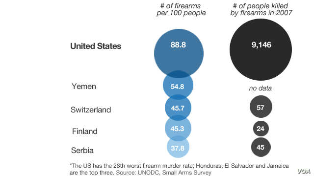 A graphic depicting the five countries with the greatest number of firearms per 100 people.
