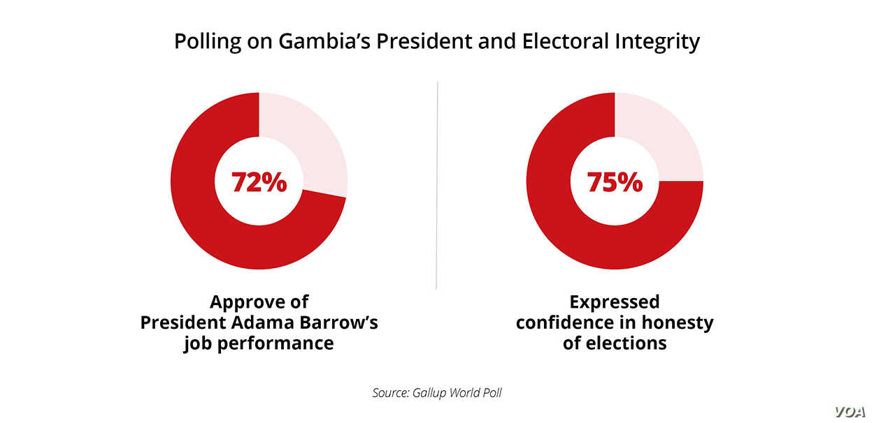 Polling indicates most Gambians approve of President Adama Barrow's performance and have confidence in the electoral process.