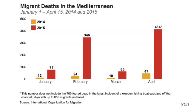 Migrant deaths in the Mediterranean from January 1 – April 15, 2004 vs 2005