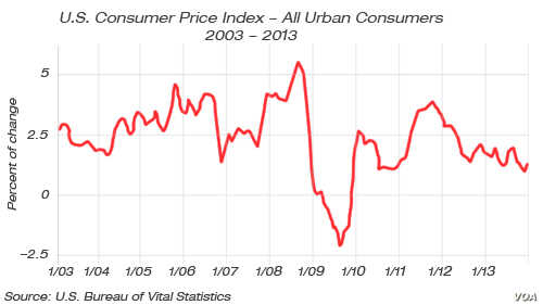 U.S. Consumer Price Index, 2003 - 2013