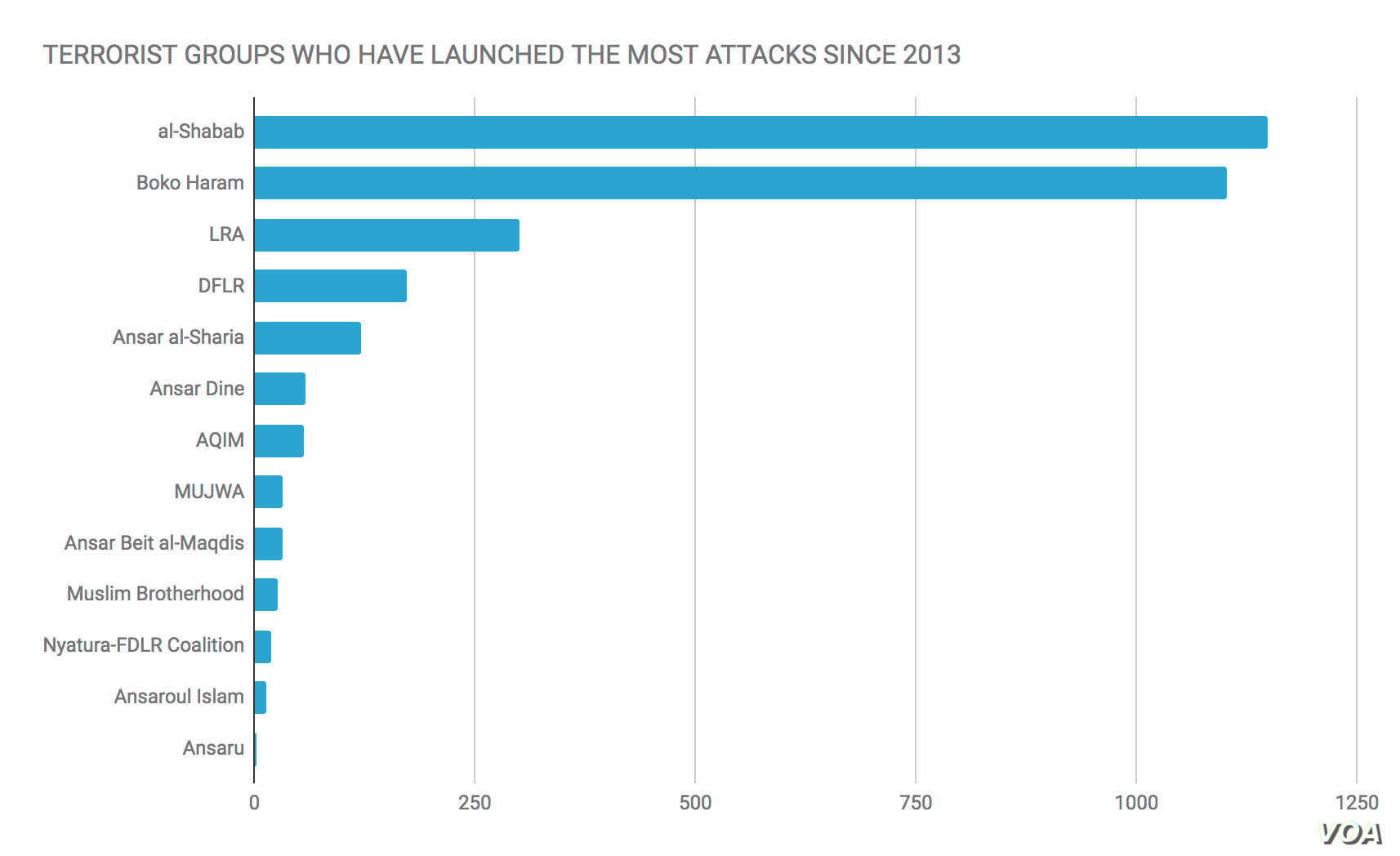 Terrorism Deaths: Terrorist Groups That Have Launched the Most Attacks in Africa Since 2013