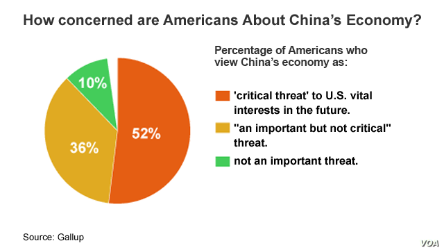 Graphic #5, China - US series, US concerned about China's economy?