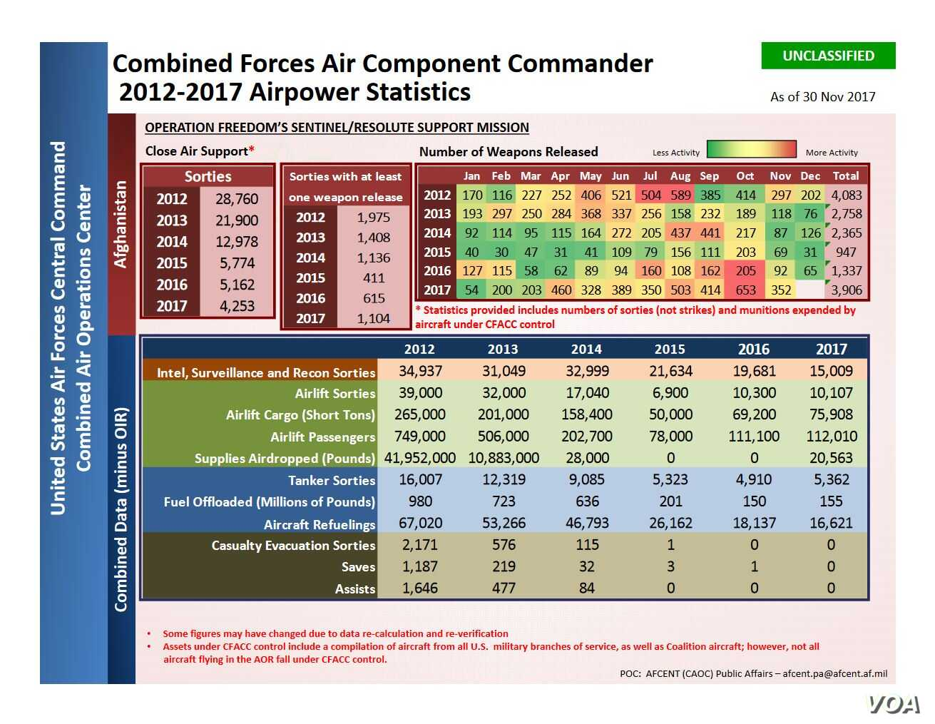 Combined Forces Air Component Commander 2012-2017 Airpower Statistics. (Courtesy: U.S. Air Force Central Command)
