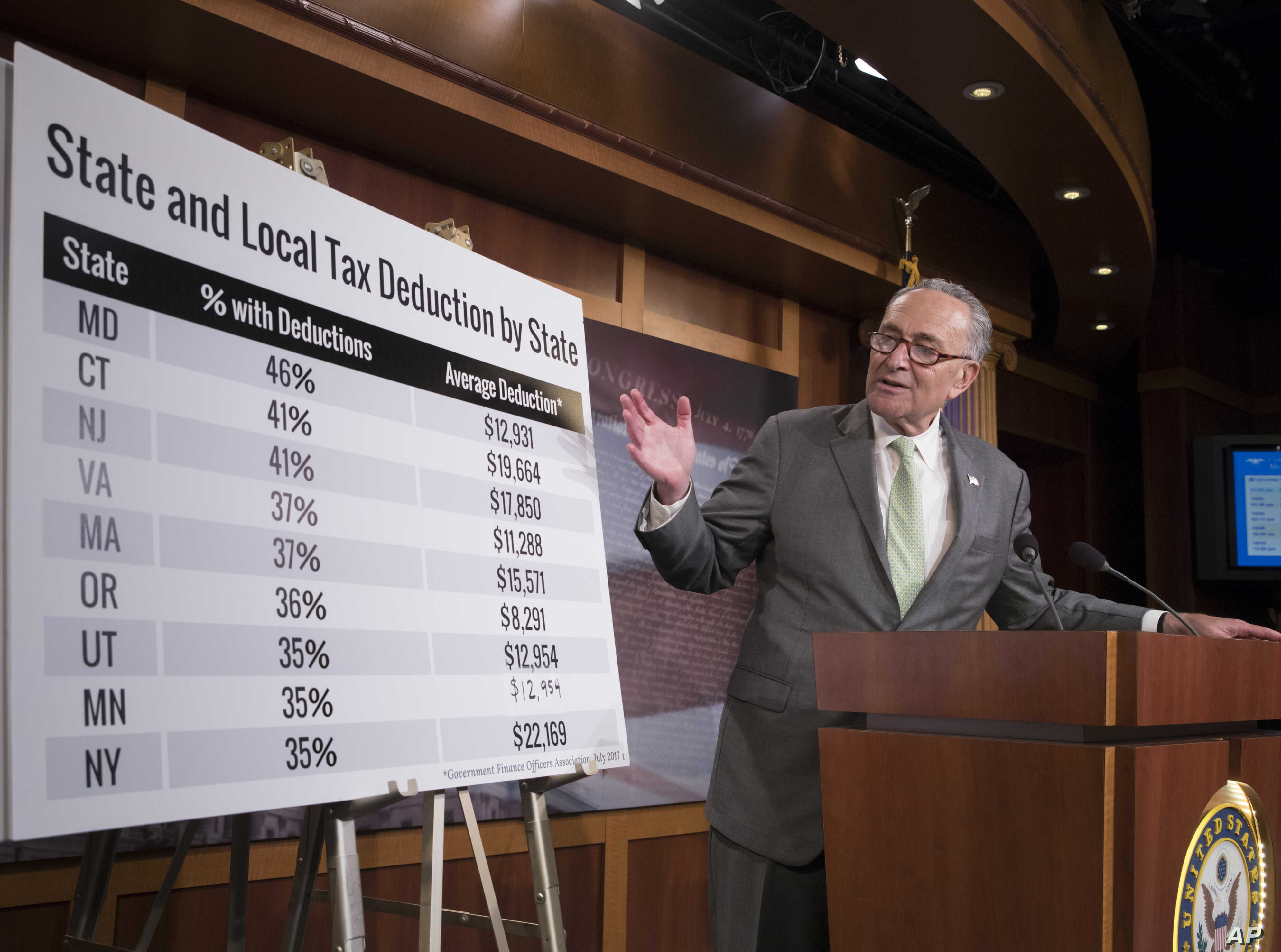 Senate Minority Leader Chuck Schumer, D-N.Y., uses charts to contest the Republican version of tax reform, during a news conference on Capitol Hill in Washington, Oct. 5, 2017.