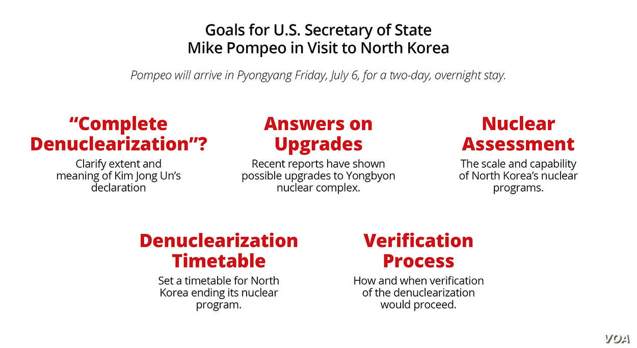 Goals for U.S. Secretary Mike Pompeo's visit to North Korea on Friday.